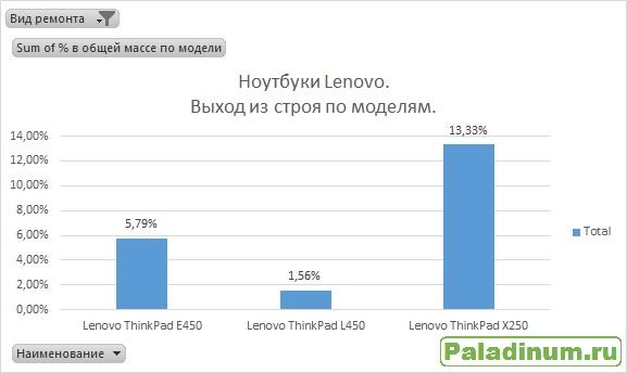 Статистика поломок ноутбуков