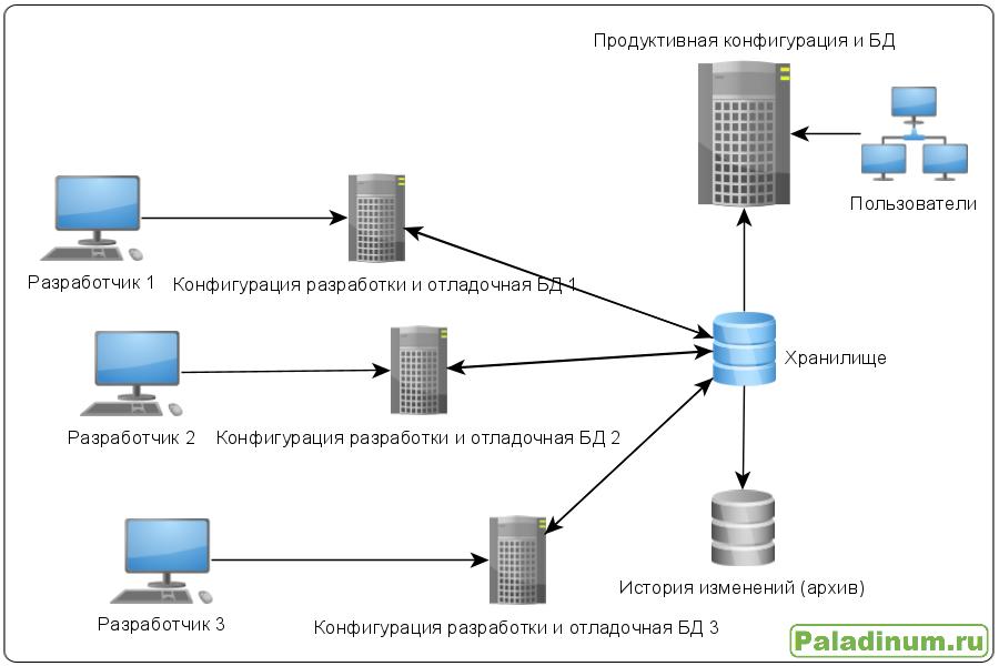 Change management; управление изменениями; 1C; схема; идея; разработка; разработчик; тестирование; тестировщик; 1с программист; хранилище конфигураций;